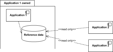 reference-data