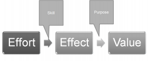 skill transforms effort into effect; purpose transforms effect into value